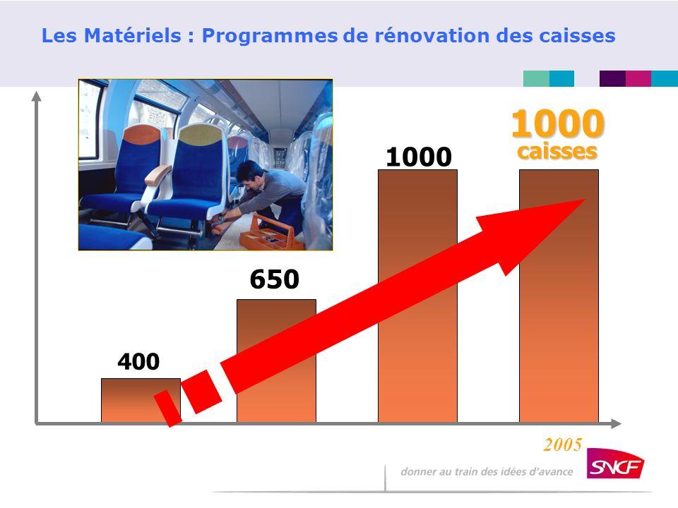 Les Matériels : Programmes de rénovation des caisses 1000caisses 2002 20032005 400 650 1000 2004