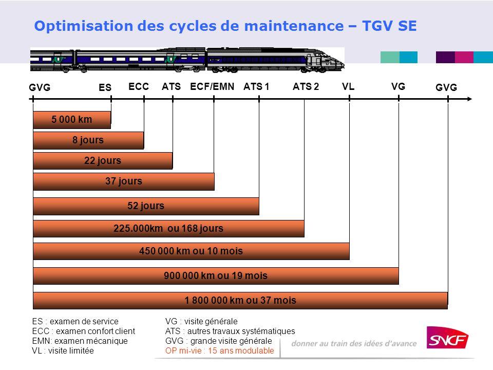 Optimisation des cycles de maintenance – TGV SE 22 jours ES : examen de service ECC : examen confort client EMN: examen mécanique VL : visite limitée