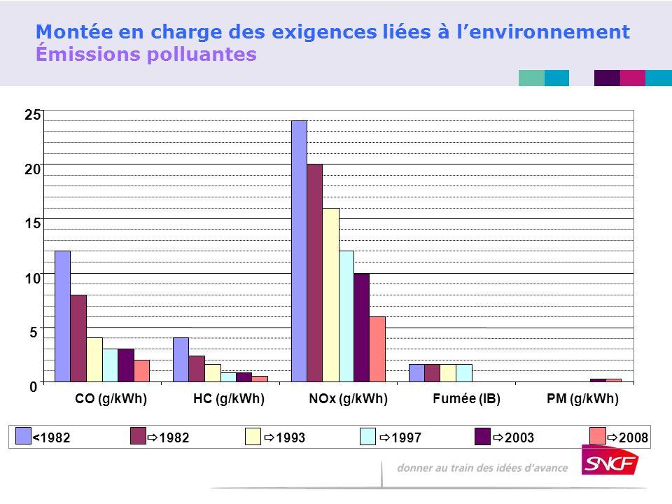 Montée en charge des exigences liées à lenvironnement Émissions polluantes 0 5 10 15 20 25 CO (g/kWh)HC (g/kWh)NOx (g/kWh)Fumée (IB)PM (g/kWh) <1982 1