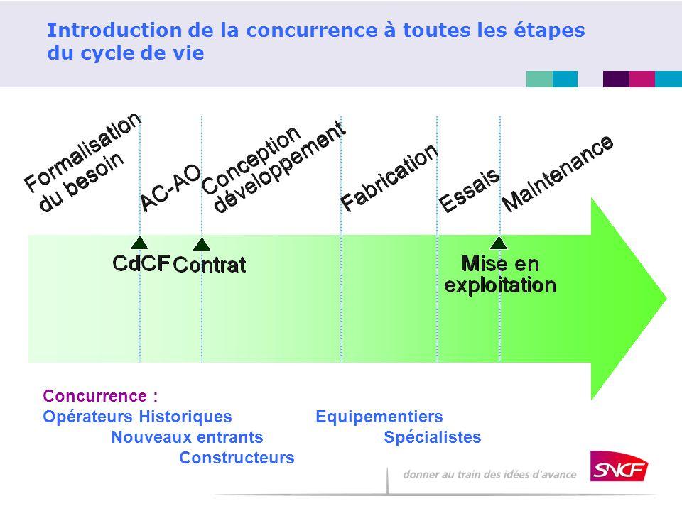 Introduction de la concurrence à toutes les étapes du cycle de vie Concurrence : Opérateurs HistoriquesEquipementiers Nouveaux entrantsSpécialistes Co