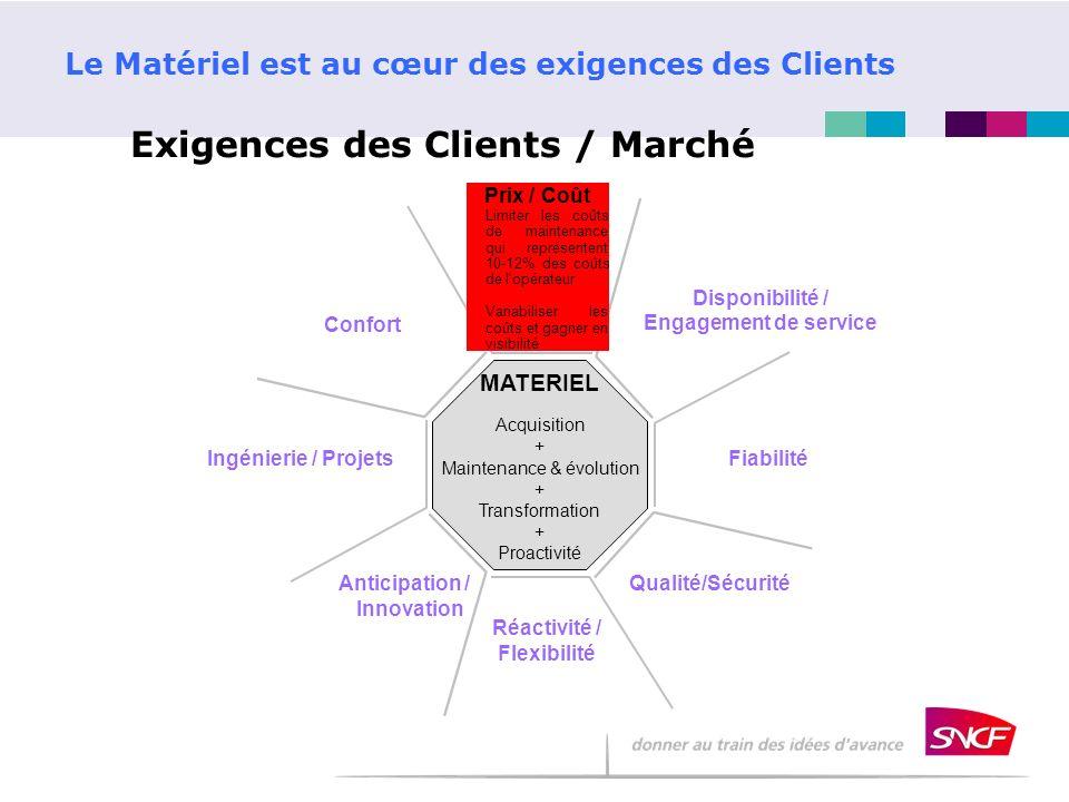 MATERIEL Acquisition + Maintenance & évolution + Transformation + Proactivité Prix / Coût Limiter les coûts de maintenance qui représentent 10-12% des