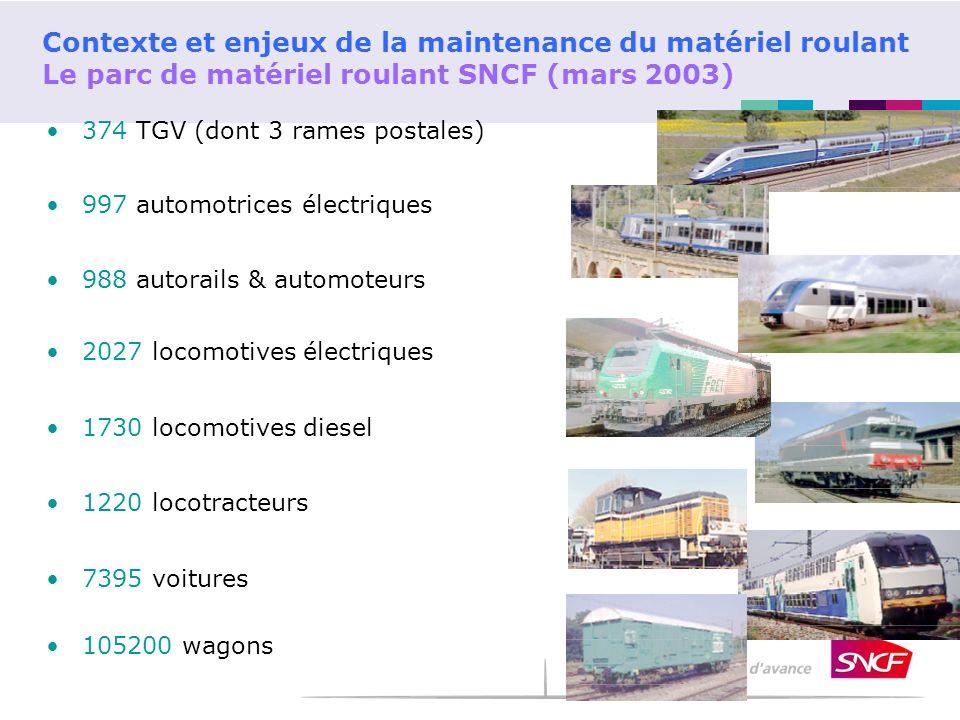 Contexte et enjeux de la maintenance du matériel roulant Le parc de matériel roulant SNCF (mars 2003) 374 TGV (dont 3 rames postales) 997 automotrices