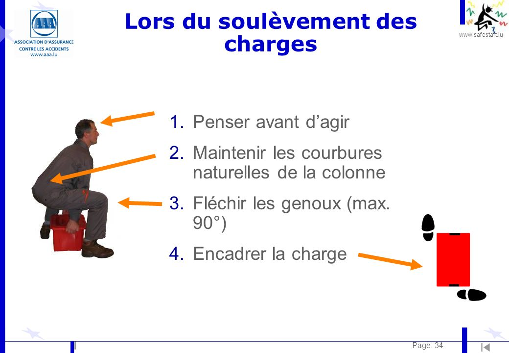 www.safestart.lu Page: 34 1.Penser avant dagir 2.Maintenir les courbures naturelles de la colonne 3.Fléchir les genoux (max. 90°) 4.Encadrer la charge
