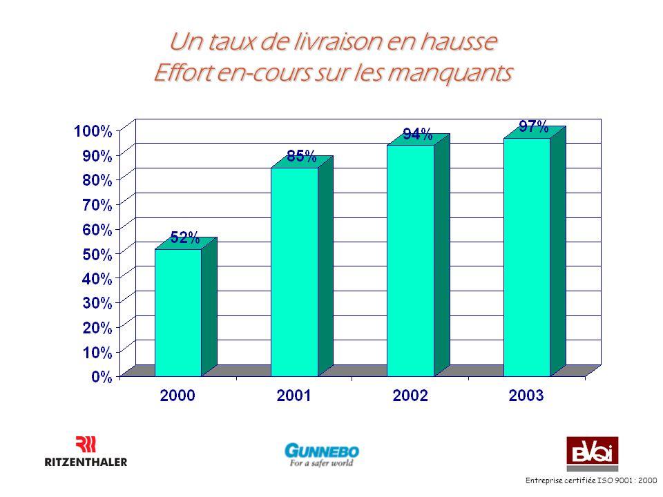 Entreprise certifiée ISO 9001 : 2000 Un taux de livraison en hausse Effort en-cours sur les manquants