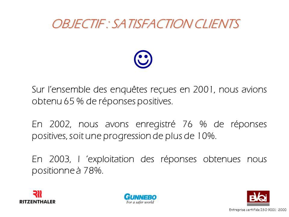 Entreprise certifiée ISO 9001 : 2000 OBJECTIF : SATISFACTION CLIENTS Sur lensemble des enquêtes reçues en 2001, nous avions obtenu 65 % de réponses po