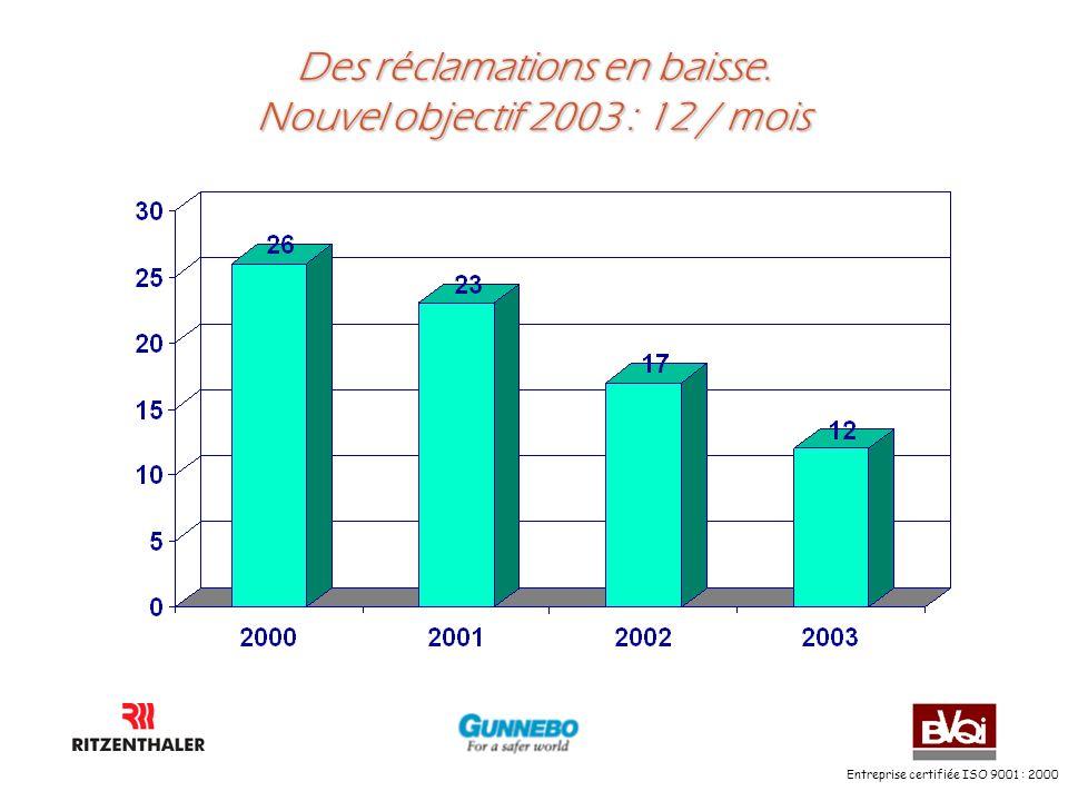 Entreprise certifiée ISO 9001 : 2000 Des réclamations en baisse. Nouvel objectif 2003 : 12 / mois