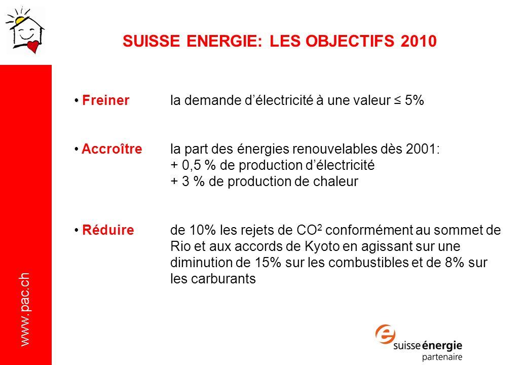 www.pac.ch Freinerla demande délectricité à une valeur 5% Accroître la part des énergies renouvelables dès 2001: + 0,5 % de production délectricité + 3 % de production de chaleur Réduire de 10% les rejets de CO 2 conformément au sommet de Rio et aux accords de Kyoto en agissant sur une diminution de 15% sur les combustibles et de 8% sur les carburants SUISSE ENERGIE: LES OBJECTIFS 2010
