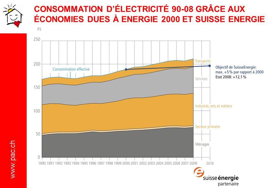 www.pac.ch CONSOMMATION DÉLECTRICITÉ 90-08 GRÂCE AUX ÉCONOMIES DUES À ENERGIE 2000 ET SUISSE ENERGIE