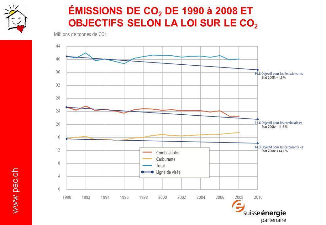 www.pac.ch ÉMISSIONS DE CO 2 DE 1990 à 2008 ET OBJECTIFS SELON LA LOI SUR LE CO 2