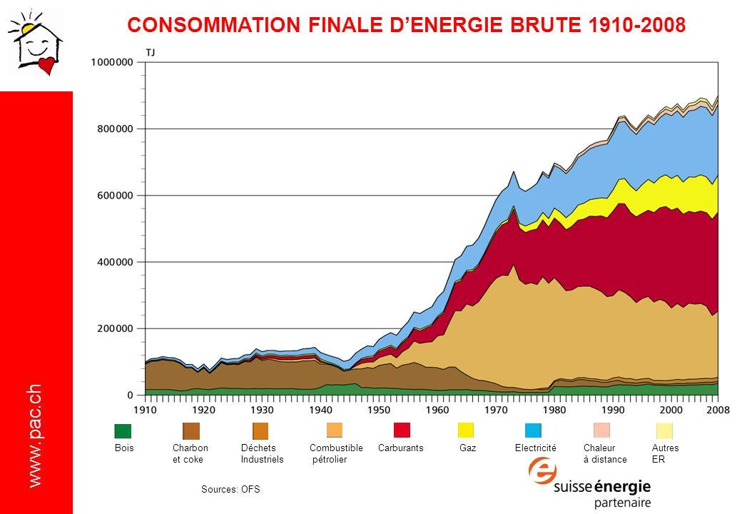 www.pac.ch CONSOMMATION FINALE DENERGIE BRUTE 1910-2008 BoisCharbonDéchetsCombustibleCarburants GazElectricitéChaleurAutres et cokeIndustriels pétrolier à distanceER Sources: OFS