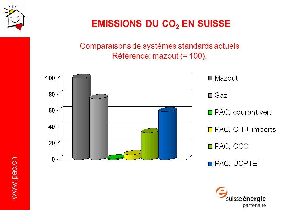 www.pac.ch Comparaisons de systèmes standards actuels Référence: mazout (= 100).