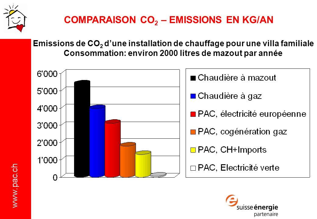 www.pac.ch COMPARAISON CO 2 – EMISSIONS EN KG/AN Emissions de CO 2 dune installation de chauffage pour une villa familiale Consommation: environ 2000 litres de mazout par année