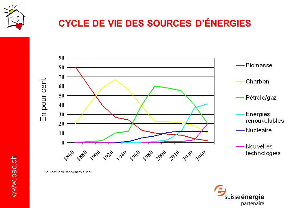 www.pac.ch Source: Shell Renewables à Baar En pour cent CYCLE DE VIE DES SOURCES DÉNERGIES