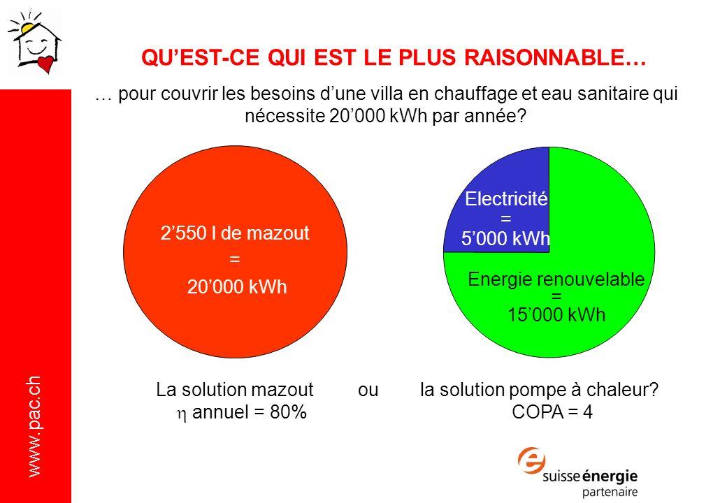 www.pac.ch … pour couvrir les besoins dune villa en chauffage et eau sanitaire qui nécessite 20000 kWh par année.