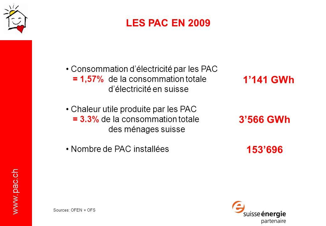 www.pac.ch LES PAC EN 2009 Consommation délectricité par les PAC = 1,57%de la consommation totale délectricité en suisse Chaleur utile produite par les PAC = 3.3% de la consommation totale des ménages suisse Nombre de PAC installées 1141 GWh 3566 GWh 153696 Sources: OFEN + OFS