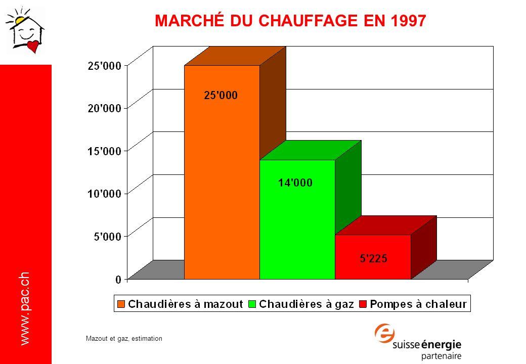 www.pac.ch MARCHÉ DU CHAUFFAGE EN 1997 Mazout et gaz, estimation