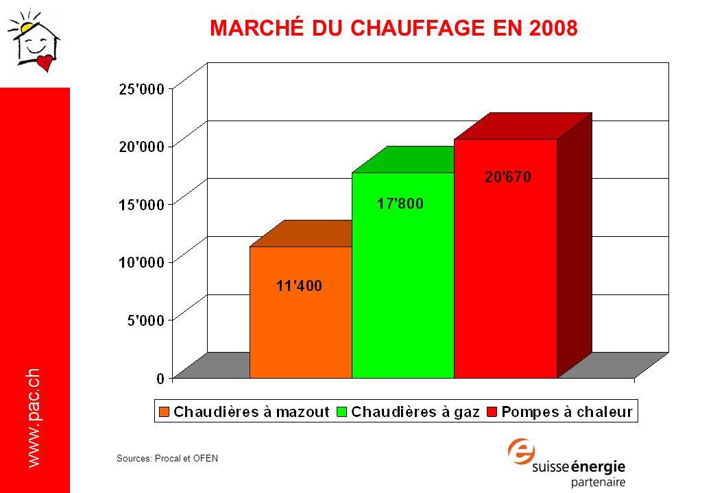 www.pac.ch Sources: Procal et OFEN MARCHÉ DU CHAUFFAGE EN 2008