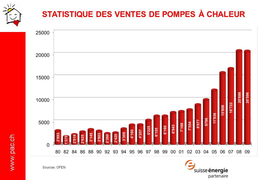 www.pac.ch STATISTIQUE DES VENTES DE POMPES À CHALEUR Sources: OFEN