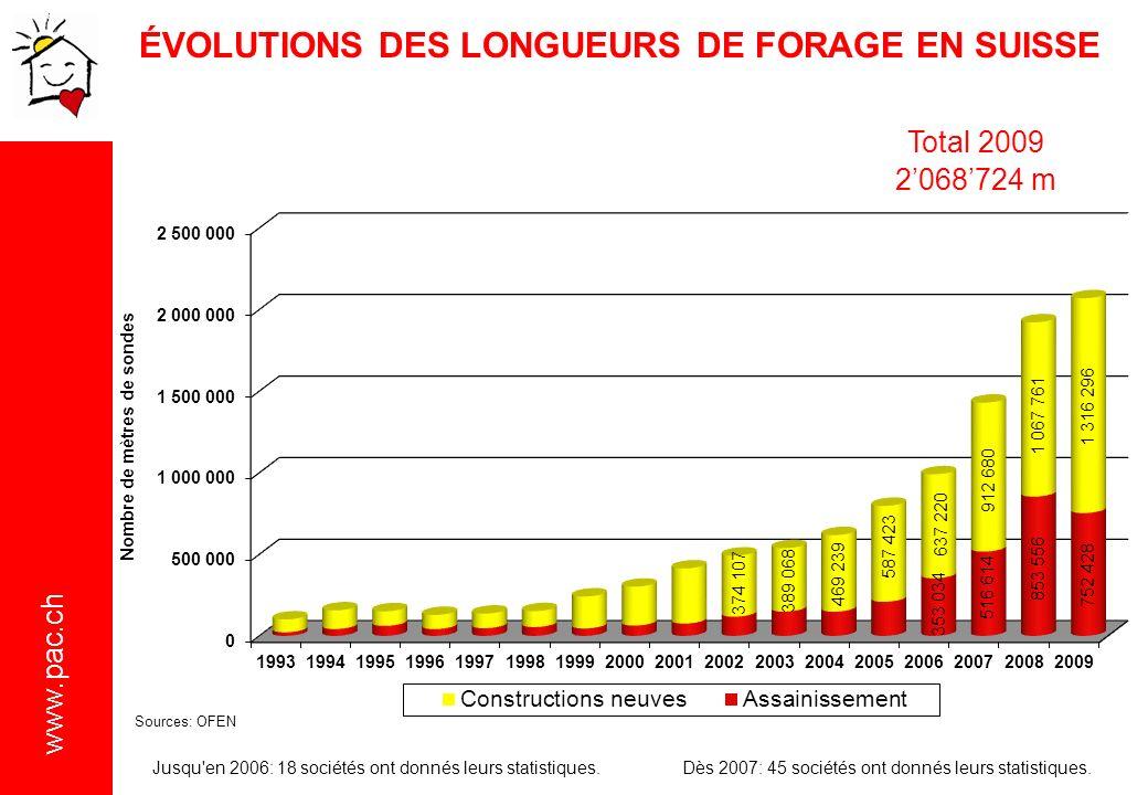 www.pac.ch ÉVOLUTIONS DES LONGUEURS DE FORAGE EN SUISSE Jusqu en 2006: 18 sociétés ont donnés leurs statistiques.Dès 2007: 45 sociétés ont donnés leurs statistiques.