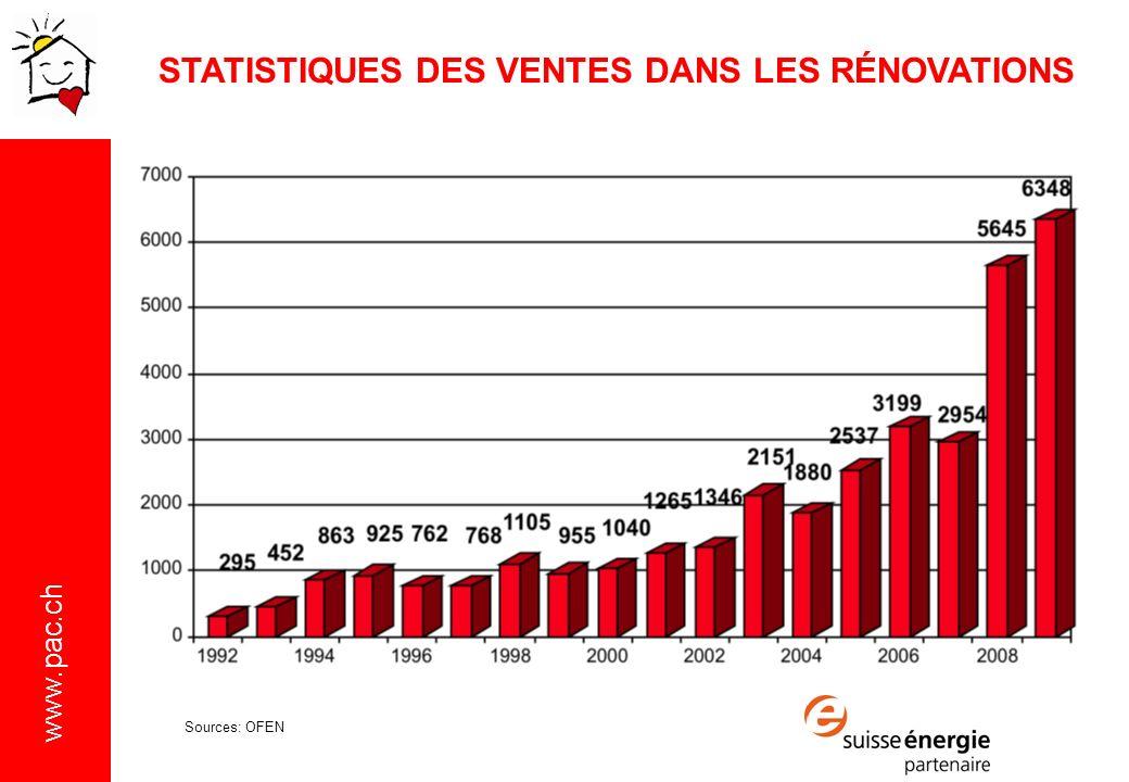 www.pac.ch STATISTIQUES DES VENTES DANS LES RÉNOVATIONS Sources: OFEN