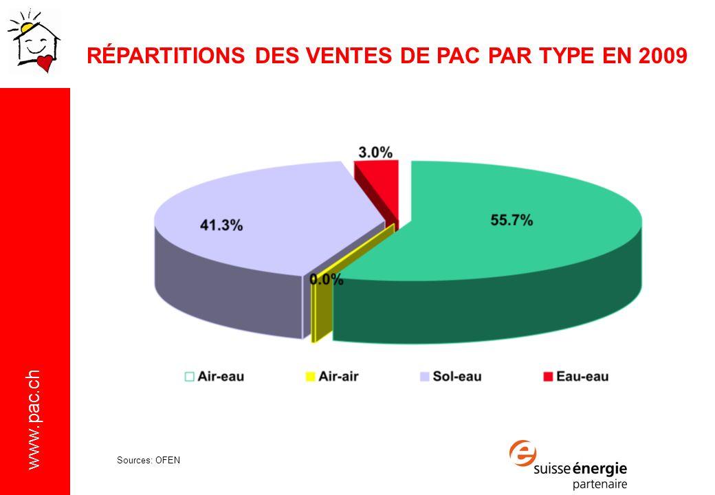 www.pac.ch RÉPARTITIONS DES VENTES DE PAC PAR TYPE EN 2009 Sources: OFEN