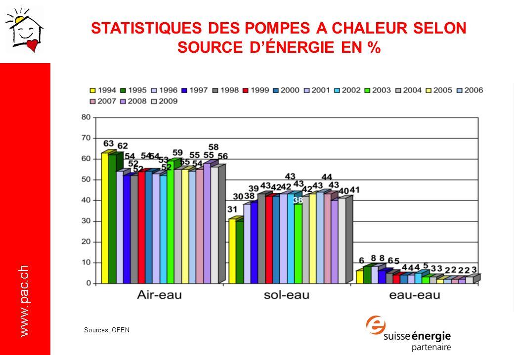 www.pac.ch STATISTIQUES DES POMPES A CHALEUR SELON SOURCE DÉNERGIE EN % Sources: OFEN