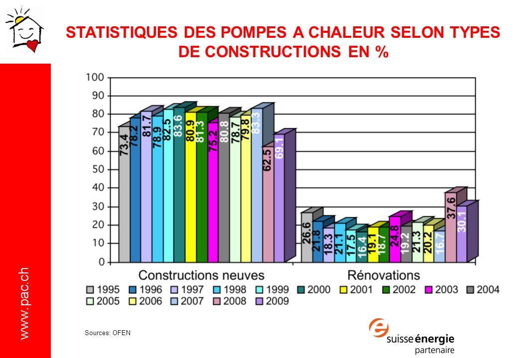 www.pac.ch STATISTIQUES DES POMPES A CHALEUR SELON TYPES DE CONSTRUCTIONS EN % Sources: OFEN