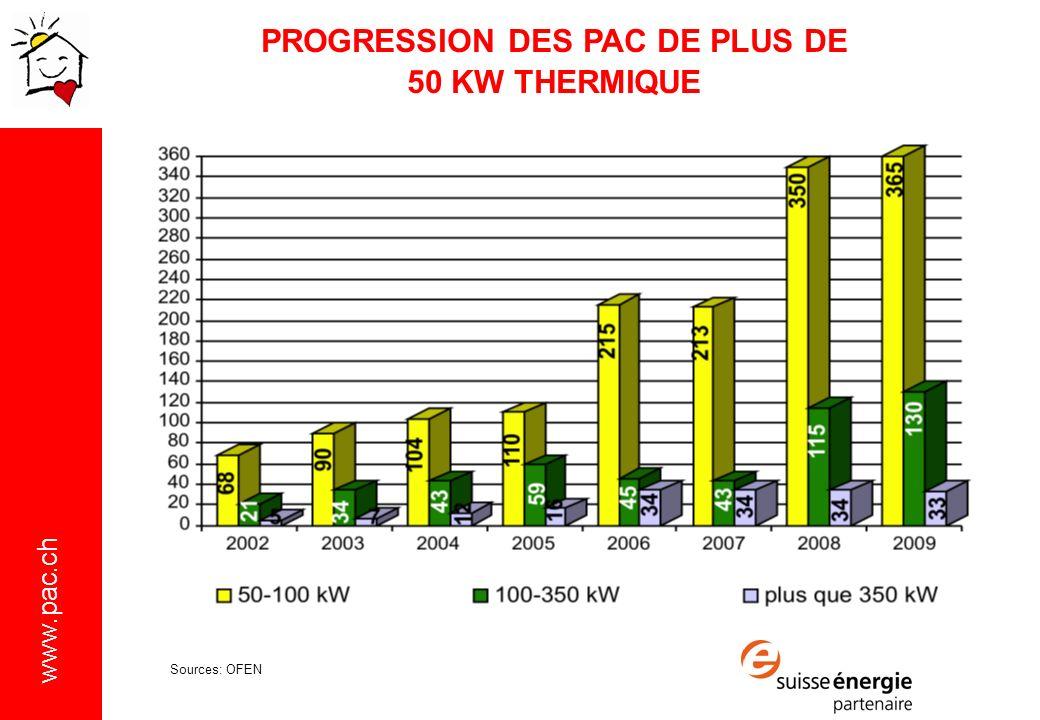 www.pac.ch PROGRESSION DES PAC DE PLUS DE 50 KW THERMIQUE Sources: OFEN