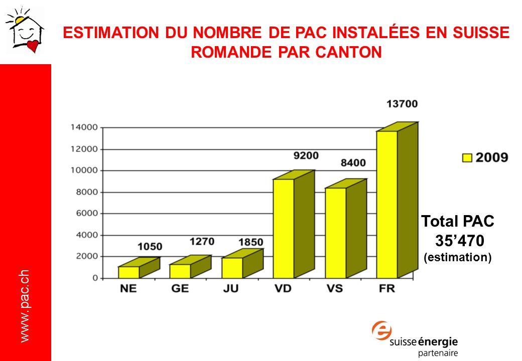 www.pac.ch Total PAC 35470 (estimation) ESTIMATION DU NOMBRE DE PAC INSTALÉES EN SUISSE ROMANDE PAR CANTON