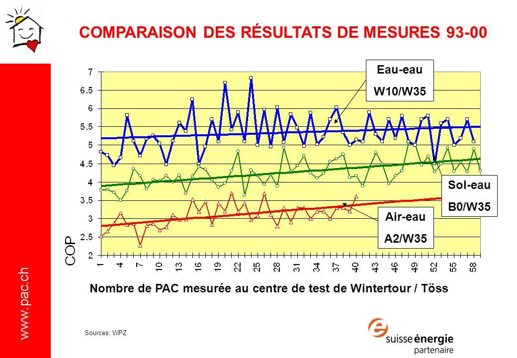 www.pac.ch Eau-eau W10/W35 Sol-eau B0/W35 Air-eau A2/W35 Nombre de PAC mesurée au centre de test de Wintertour / Töss COMPARAISON DES RÉSULTATS DE MESURES 93-00 Sources: WPZ
