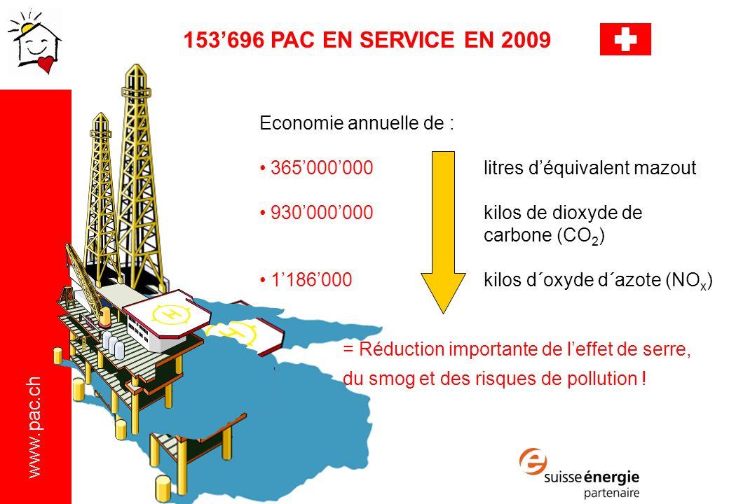 www.pac.ch Economie annuelle de : 365000000 litres déquivalent mazout 930000000kilos de dioxyde de carbone (CO 2 ) 1186000kilos d´oxyde d´azote (NO x ) 153696 PAC EN SERVICE EN 2009 = Réduction importante de leffet de serre, du smog et des risques de pollution !