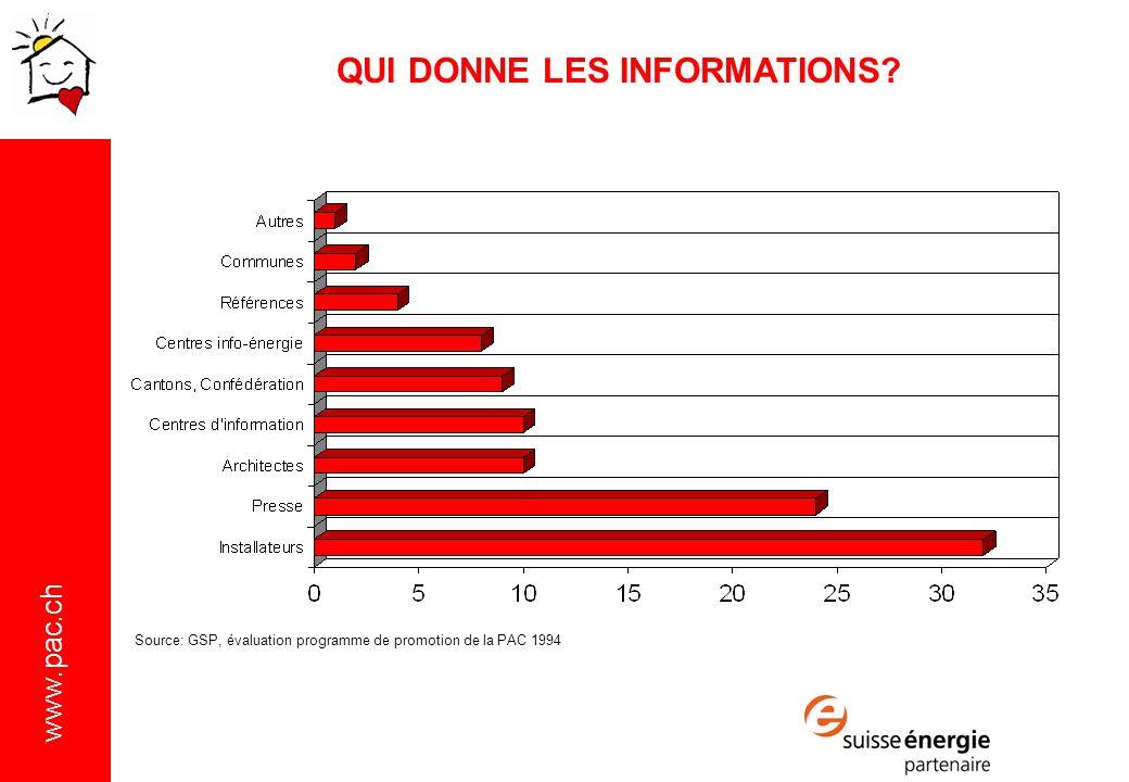 www.pac.ch Source: GSP, évaluation programme de promotion de la PAC 1994 QUI DONNE LES INFORMATIONS?