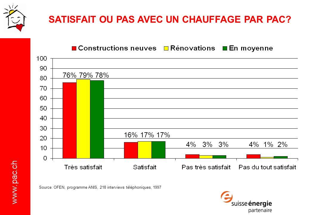 www.pac.ch Source: OFEN, programme ANIS, 218 interviews téléphoniques, 1997 76% 79% 78% 16% 17% 17% 4% 3% 3%4% 1% 2% SATISFAIT OU PAS AVEC UN CHAUFFAGE PAR PAC?