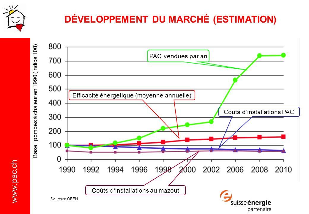 www.pac.ch Base : pompes à chaleur en 1990 (Indice 100) Coûts dinstallations PAC PAC vendues par an Efficacité énergétique (moyenne annuelle) Coûts dinstallations au mazout DÉVELOPPEMENT DU MARCHÉ (ESTIMATION) Sources: OFEN