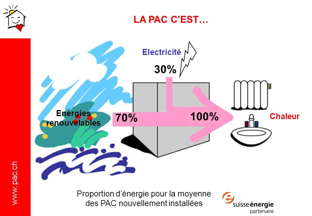 www.pac.ch Electricité Energies renouvelables Chaleur 30% 70% 100% LA PAC CEST… Proportion dénergie pour la moyenne des PAC nouvellement installées