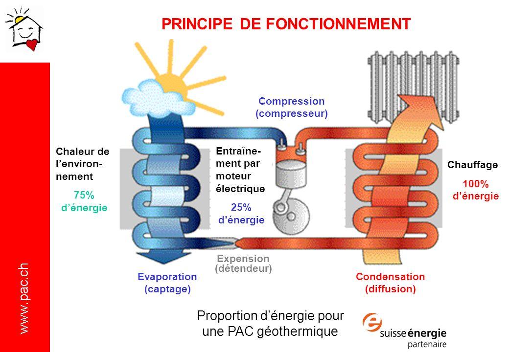 www.pac.ch PRINCIPE DE FONCTIONNEMENT Entraîne- ment par moteur électrique 25% dénergie Chaleur de lenviron- nement 75% dénergie Chauffage 100% dénergie Evaporation (captage) Expension (détendeur) Condensation (diffusion) Compression (compresseur) Proportion dénergie pour une PAC géothermique