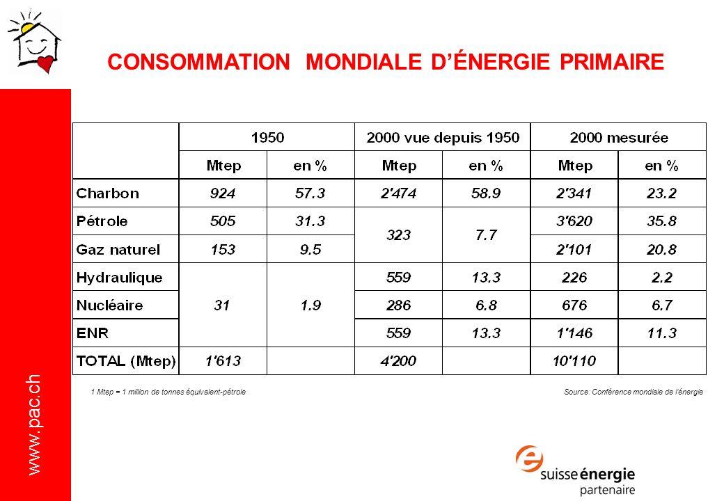 www.pac.ch Source: Conférence mondiale de lénergie1 Mtep = 1 million de tonnes équivalent-pétrole CONSOMMATION MONDIALE DÉNERGIE PRIMAIRE