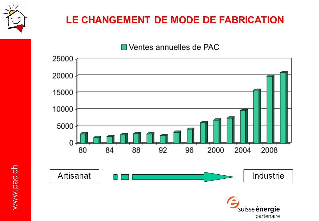 www.pac.ch ArtisanatIndustrie LE CHANGEMENT DE MODE DE FABRICATION