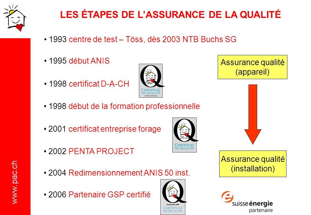 www.pac.ch Assurance qualité (appareil) Assurance qualité (installation) 1993 centre de test – Töss, dès 2003 NTB Buchs SG 1995 début ANIS 1998 certificat D-A-CH 2001 certificat entreprise forage 2002 PENTA PROJECT 2006 Partenaire GSP certifié 2004 Redimensionnement ANIS 50 inst.