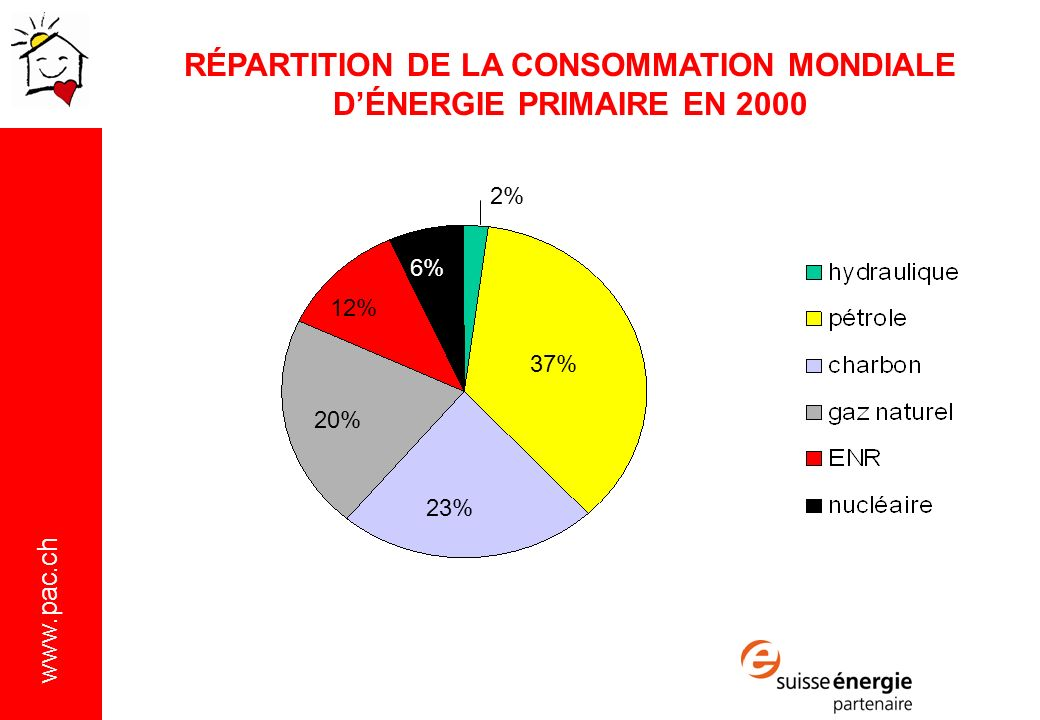 www.pac.ch RÉPARTITIONS DES VENTES DE PAC PAR TYPE EN 2009 Sources: OFEN