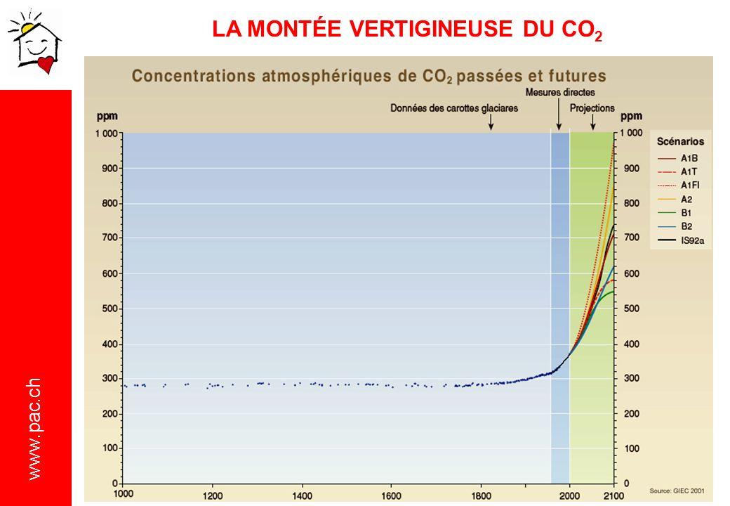 www.pac.ch LA MONTÉE VERTIGINEUSE DU CO 2