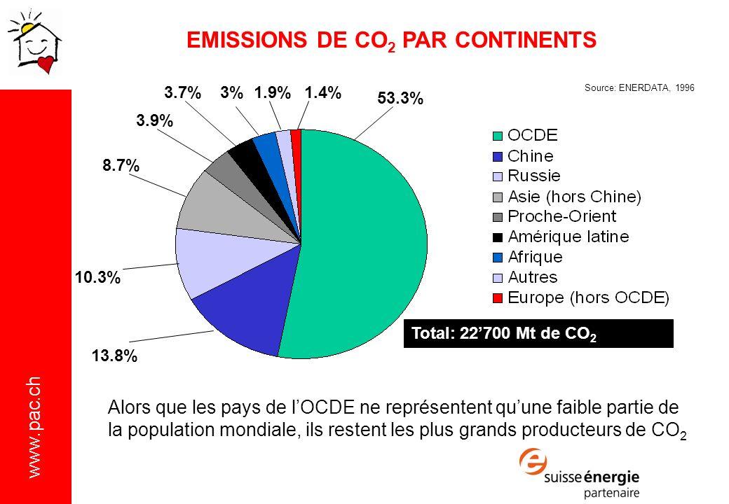 www.pac.ch Alors que les pays de lOCDE ne représentent quune faible partie de la population mondiale, ils restent les plus grands producteurs de CO 2 Total: 22700 Mt de CO 2 Source: ENERDATA, 1996 53.3% 13.8% 10.3% 8.7% 3.9% 3.7%3%1.9%1.4% EMISSIONS DE CO 2 PAR CONTINENTS