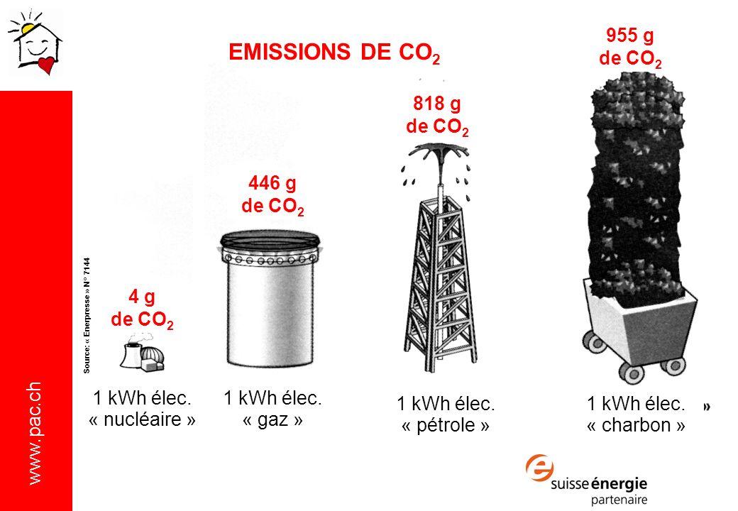 www.pac.ch 4 g de CO 2 446 g de CO 2 818 g de CO 2 955 g de CO 2 Source: « Enerpresse » N° 7144 1 kWh élec.