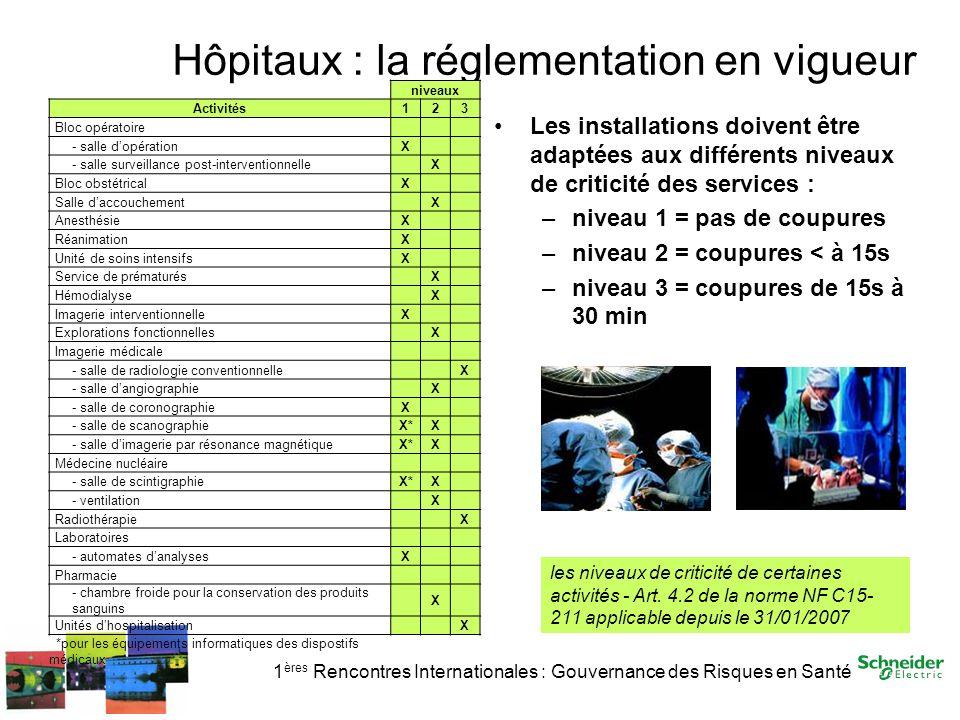 1 ères Rencontres Internationales : Gouvernance des Risques en Santé Hôpitaux : la réglementation en vigueur Les installations doivent être adaptées a