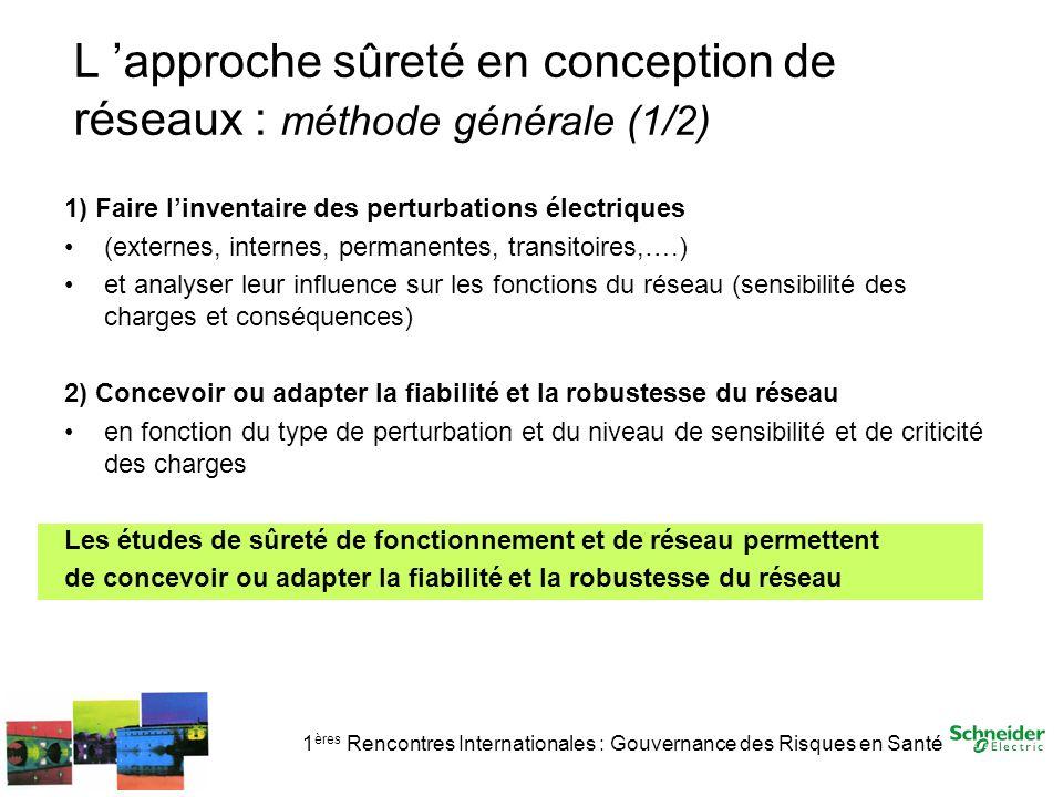 1 ères Rencontres Internationales : Gouvernance des Risques en Santé L approche sûreté en conception de réseaux : méthode générale (1/2) 1) Faire linv