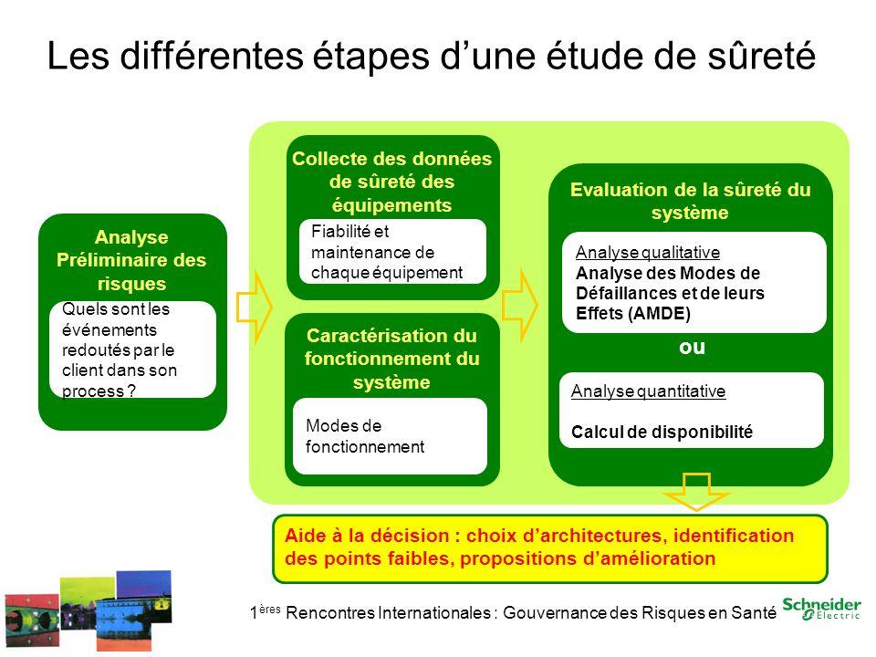 1 ères Rencontres Internationales : Gouvernance des Risques en Santé Les différentes étapes dune étude de sûreté Collecte des données de sûreté des éq