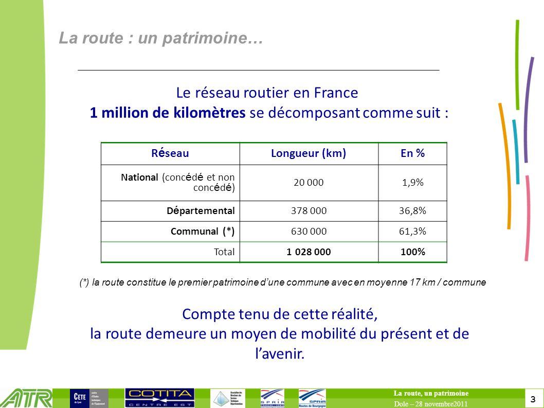 3 3 La route : un patrimoine… La route, un patrimoine Dole – 28 novembre2011 Le réseau routier en France 1 million de kilomètres se décomposant comme suit : R é seauLongueur (km)En % National (conc é d é et non conc é d é ) 20 0001,9% D é partemental378 00036,8% Communal (*)630 00061,3% Total1 028 000100% Compte tenu de cette réalité, la route demeure un moyen de mobilité du présent et de lavenir.