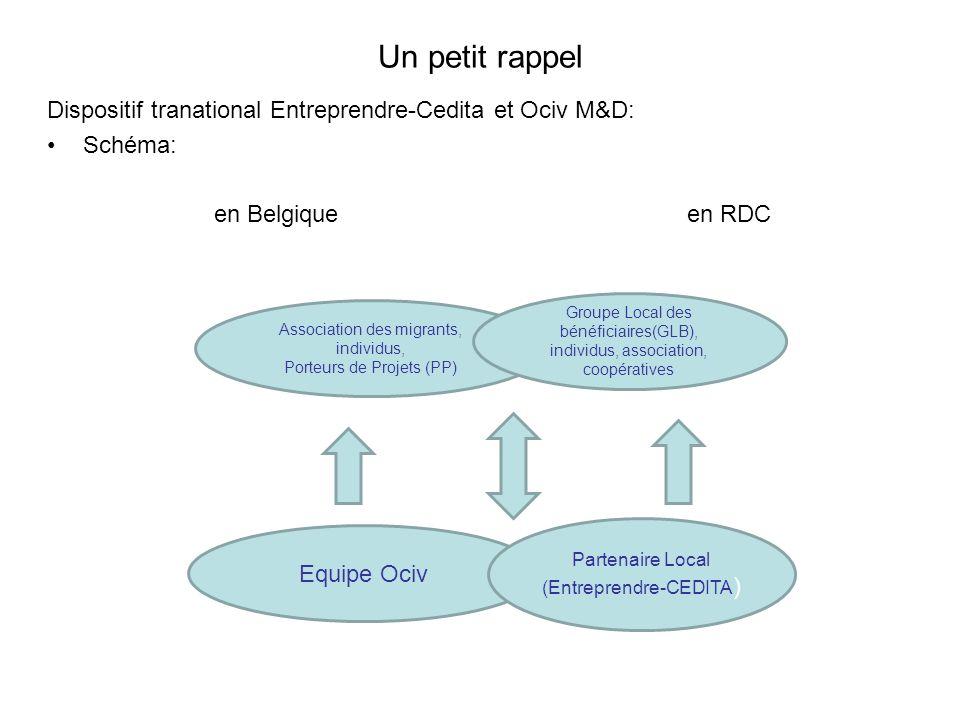 Un petit rappel Dispositif tranational Entreprendre-Cedita et Ociv M&D: Schéma: en Belgique en RDC Association des migrants, individus, Porteurs de Projets (PP) Groupe Local des bénéficiaires(GLB), individus, association, coopératives Equipe Ociv Partenaire Local (Entreprendre-CEDITA )