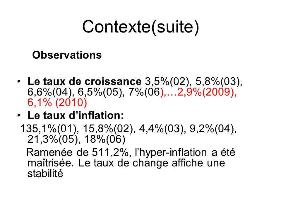 Contexte(suite) Observations Le taux de croissance 3,5%(02), 5,8%(03), 6,6%(04), 6,5%(05), 7%(06),…2,9%(2009), 6,1% (2010) Le taux dinflation: 135,1%(01), 15,8%(02), 4,4%(03), 9,2%(04), 21,3%(05), 18%(06) Ramenée de 511,2%, lhyper-inflation a été maîtrisée.