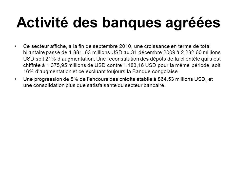Activité des banques agréées Ce secteur affiche, à la fin de septembre 2010, une croissance en terme de total bilantaire passé de 1.881, 63 millions USD au 31 décembre 2009 à 2.282,60 millions USD soit 21% daugmentation.